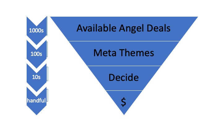 My Angel Investment funnel